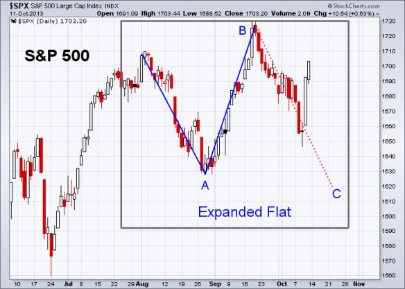 Elliott Wave | Market Weekly Update | Page 4
