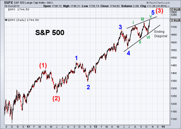 SPX Elliott Wave 10-18-2013 (Daily)