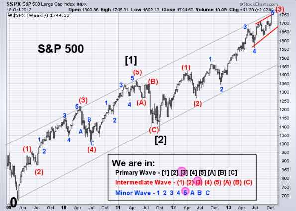 SPX Elliott Wave 10-18-2013 (Weekly)