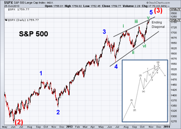 SPX Elliott Wave 10-25-2013 (Daily)