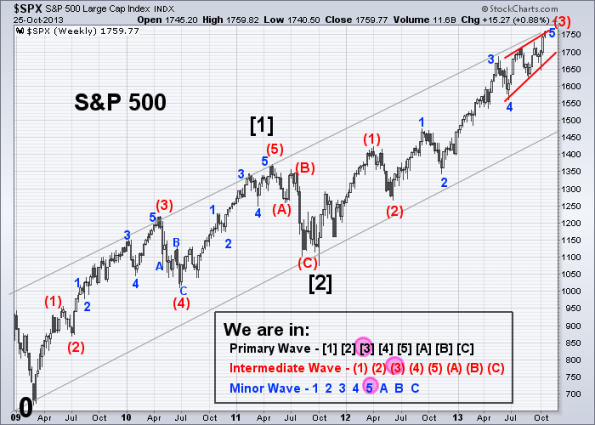 SPX Elliott Wave 10-25-2013 (Weekly)