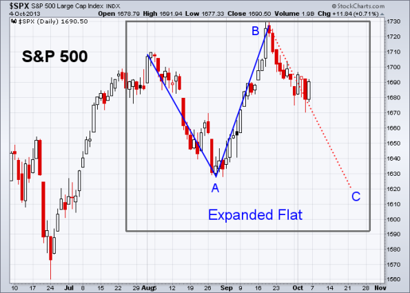 SPX Elliott Wave 10-4-2013 (Daily)