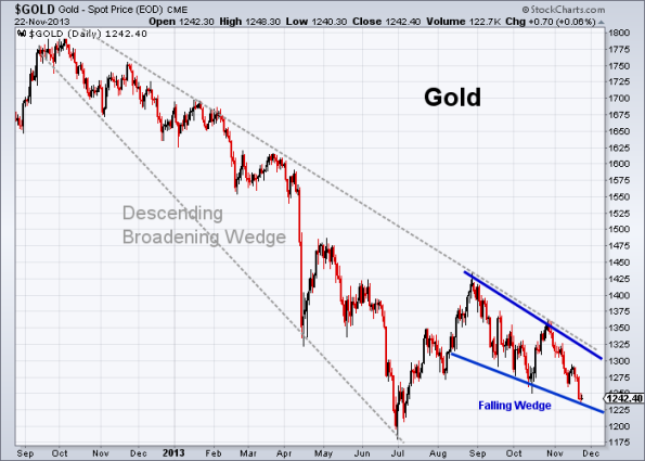 GOLD 11-22-2013