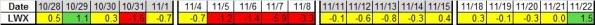Last 4 wks LWX 11-22-2013
