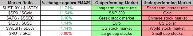 Market Ratios 11-22-2013