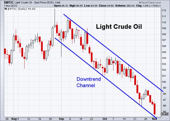 Oil 11-1-2013