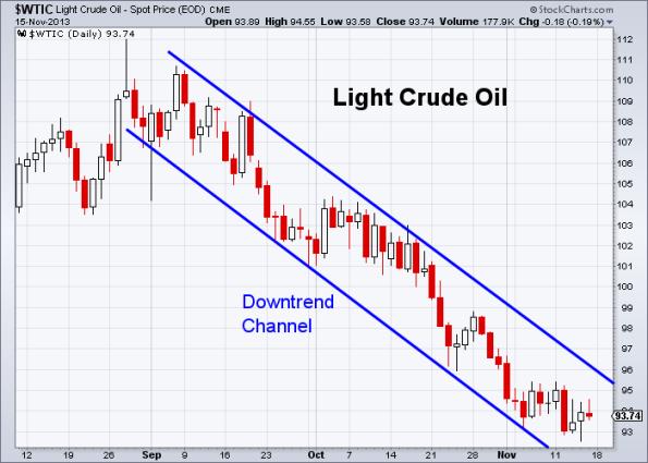 Oil 11-15-2013