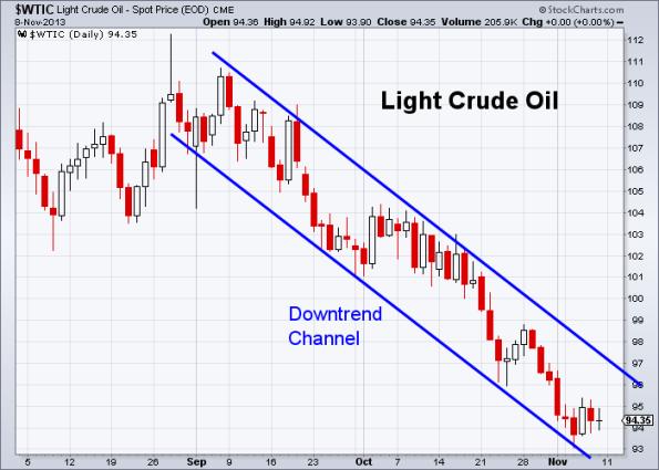 Oil 11-8-2013