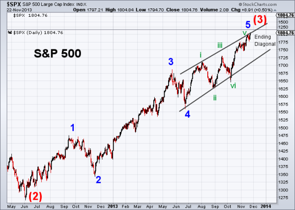 SPX Elliott Wave 11-22-2013 (Daily)