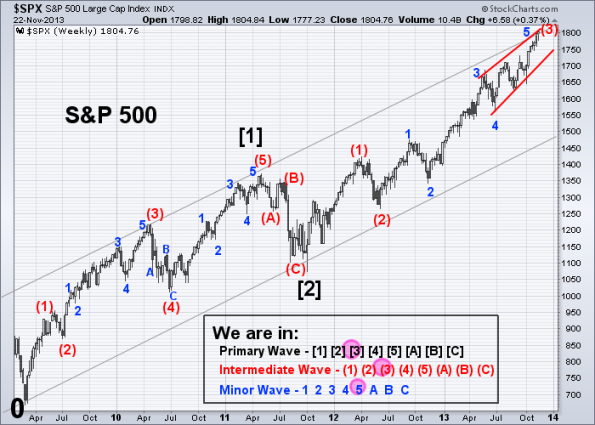 SPX Elliott Wave 11-22-2013 (Weekly)