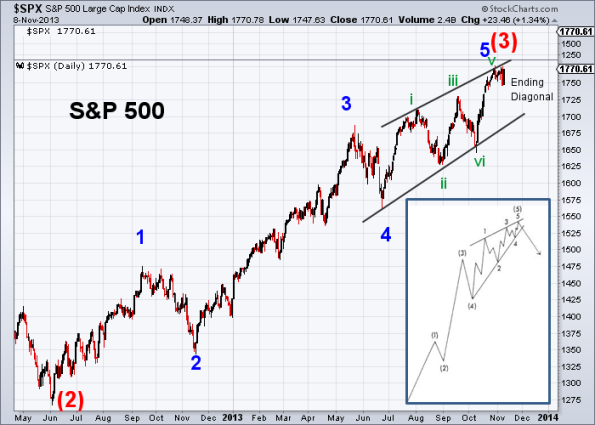 SPX Elliott Wave 11-8-2013 (Daily)