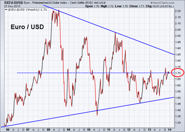 Euro vs US Dollar 12-27-2013