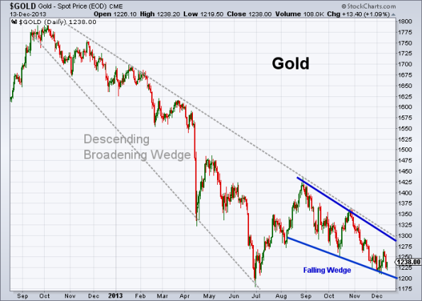 GOLD 12-13-2013