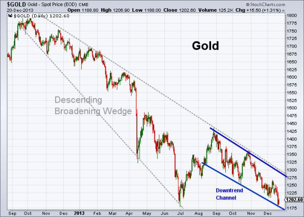 GOLD 12-20-2013