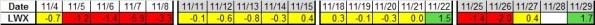 Last 4 wks LWX 11-29-2013
