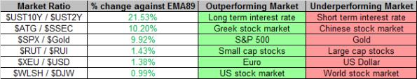 Market Ratios 11-29-2013