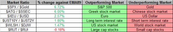 Market Ratios 12-13-2013