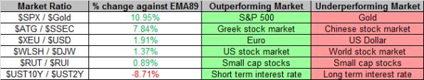 Market Ratios 12-27-2013