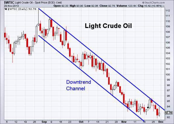 Oil 11-29-2013