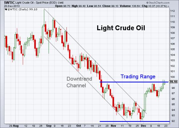 Oil 12-20-2013