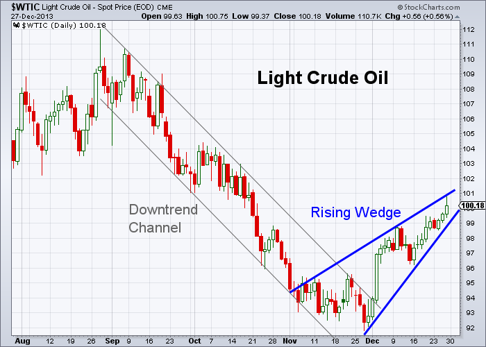 Oil 12-27-2013