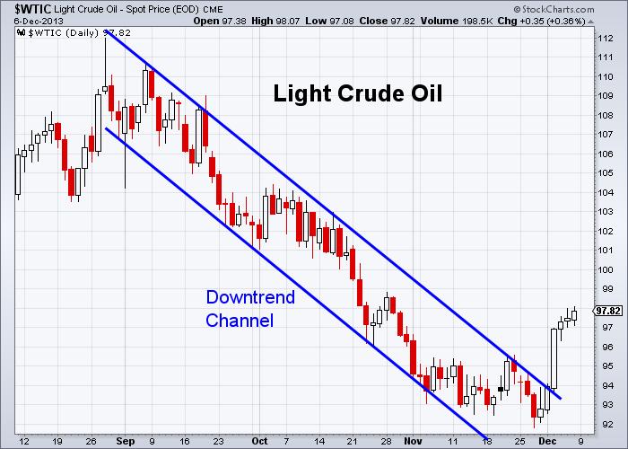 Oil 12-6-2013