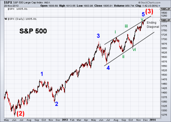 SPX Elliott Wave 11-29-2013 (Daily)