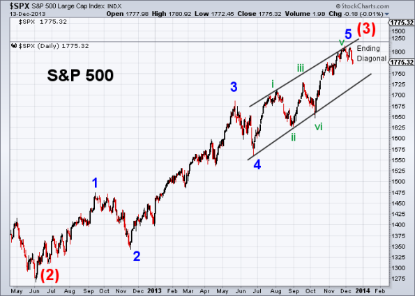 SPX Elliott Wave 12-13-2013 (Daily)