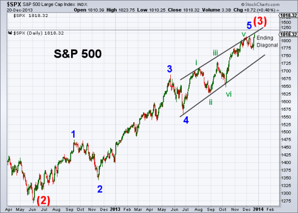 SPX Elliott Wave 12-20-2013 (Daily)