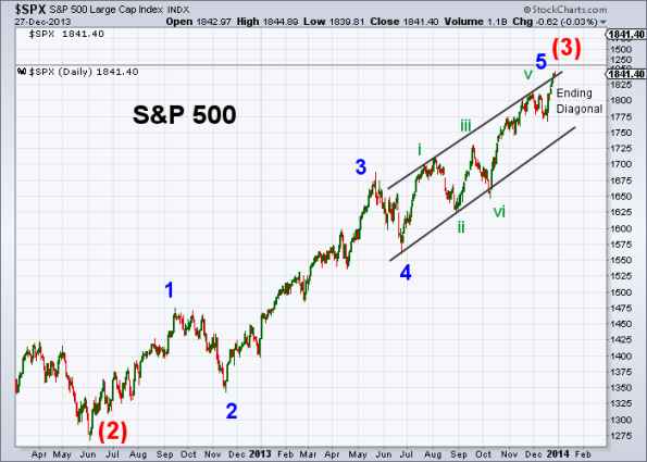 SPX Elliott Wave 12-27-2013 (Daily)