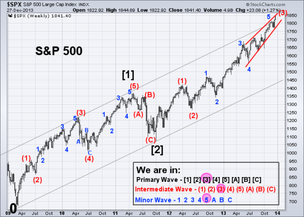 SPX Elliott Wave 12-27-2013 (Weekly)