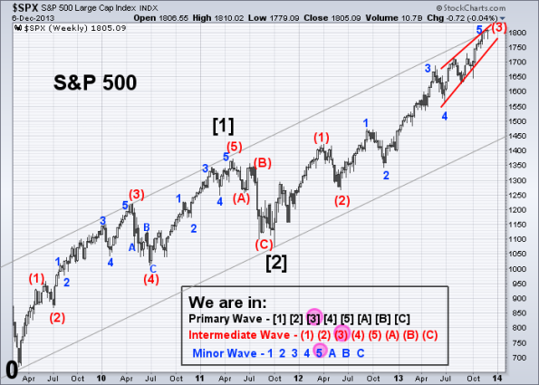 SPX Elliott Wave 12-6-2013 (Weekly)