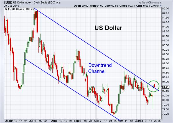 USD 12-20-2013