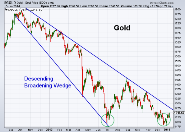 GOLD 1-10-2014