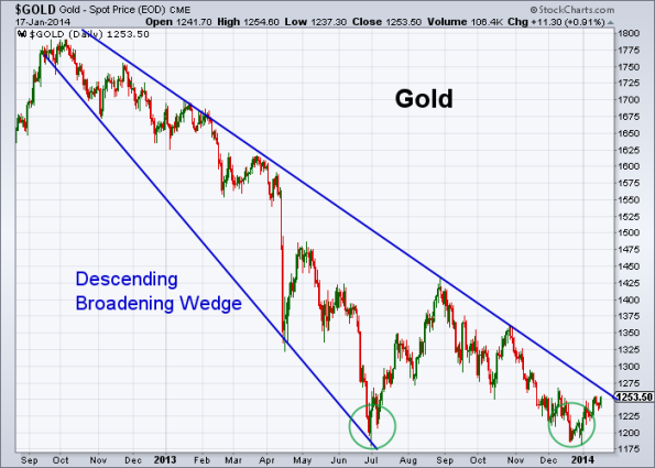 GOLD 1-17-2014