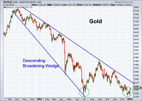 GOLD 1-3-2014