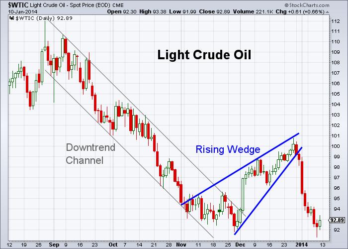 Oil 1-10-2014