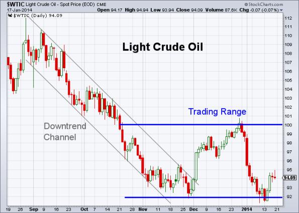 Oil 1-17-2014