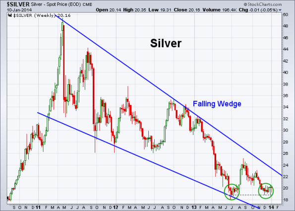Silver 1-10-2014 (Weekly)