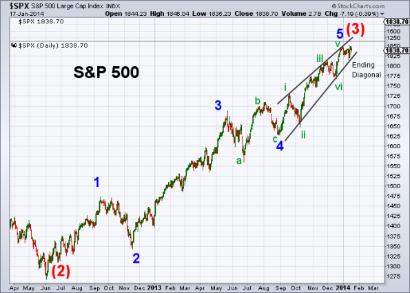SPX Elliott Wave 1-17-2014 (Daily)
