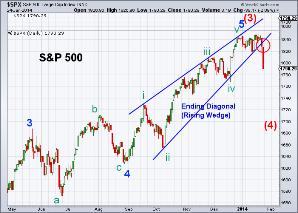 SPX Elliott Wave 1-24-2014 (Daily)