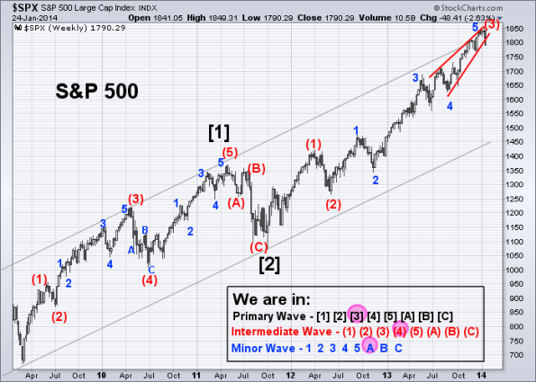 SPX Elliott Wave 1-24-2014 (Weekly)
