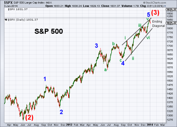SPX Elliott Wave 1-3-2014 (Daily)