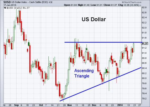USD 1-17-2014
