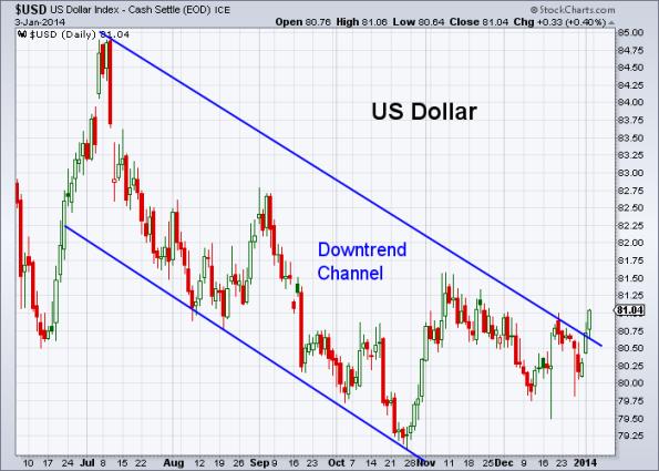 USD 1-3-2014