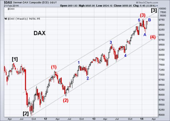 DAX 2-21-2014 (Weekly)