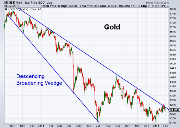 GOLD 1-31-2014