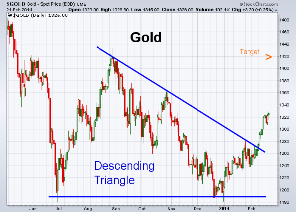 GOLD 2-21-2014
