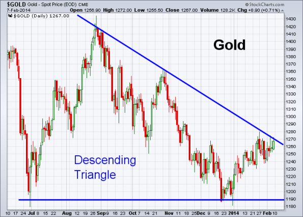 GOLD 2-7-2014