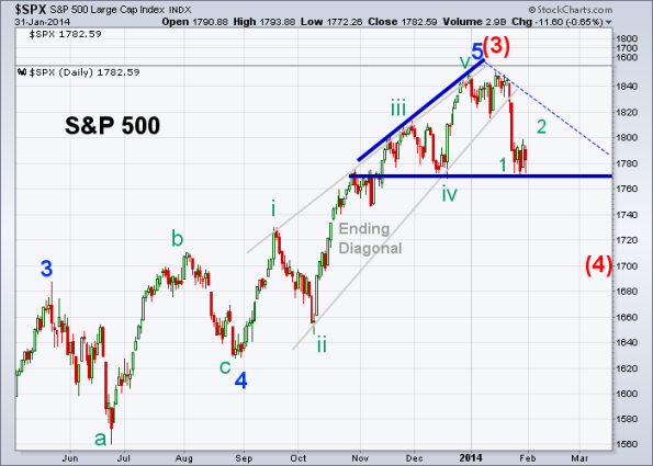SPX Elliott Wave 1-31-2014 (Daily)